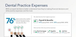 Bankers Healthcare Group Dental Survey
